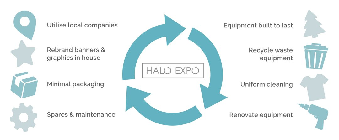 halo-expo-working-to-be-greener